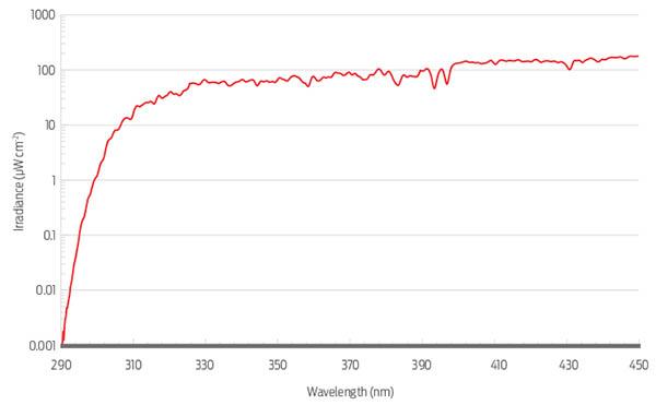 Spectral irradiance measured at Lauder